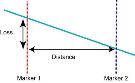 تست OTDR یا بازتاب سنج نوری